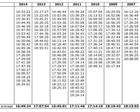 Western Staes finishing times 2007-2014